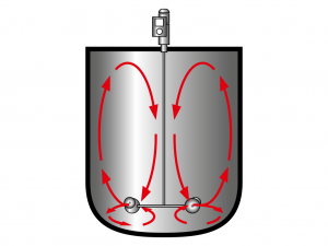 rührwerke-wirkung-diagramm